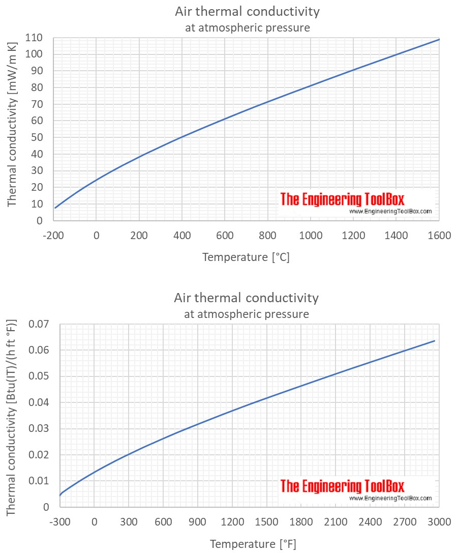 Air - Thermal Conductivity