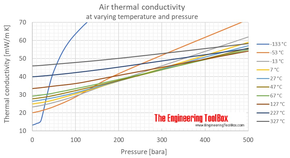 Air thermal conductivity pressure C