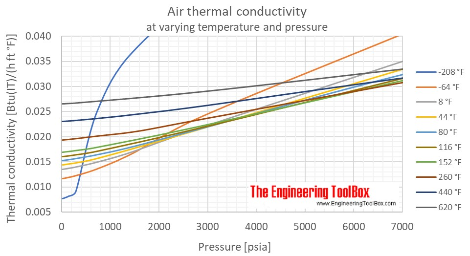 Air thermal conductivity pressure F