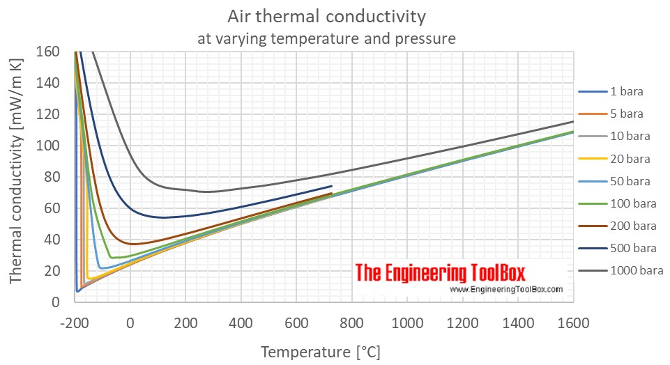 Air thermal conductivity temperature C