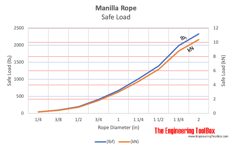 Manilla rope - safe load
