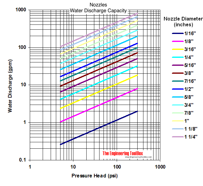Water nozzles - discharge capacity diagram
