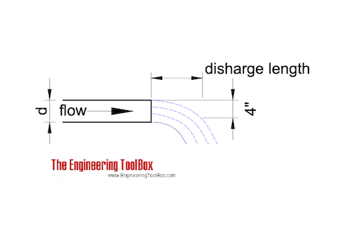 Discharge length from horizontal pipes