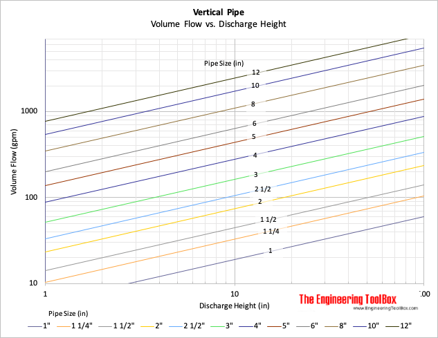 Water discharge from vertical pipe - maximum height chart - imperial units