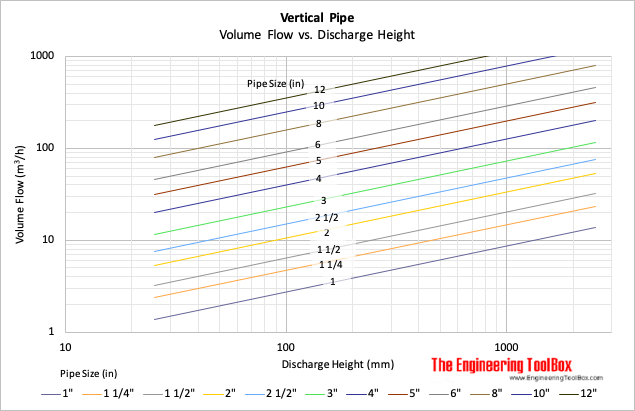 Water discharge from vertical pipe - maximum height chart - metric units