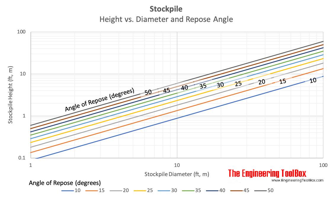 Stockpile height vs. diameter and repose angle