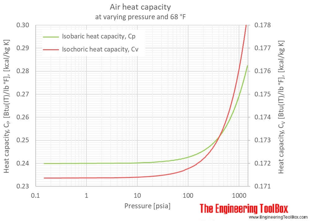 Air Cp Cv pressure heat capacity psia