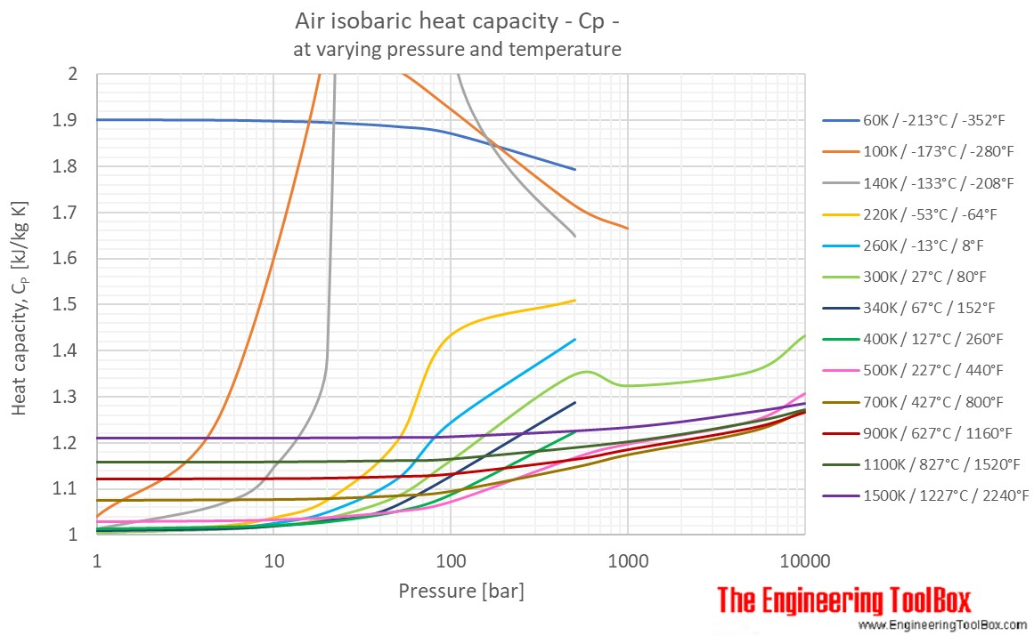 Air specific heat at constant temperature and varying pressure air cp pressure temperature bar pooptronica