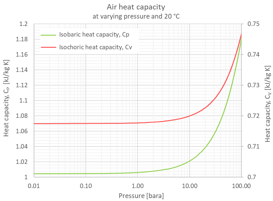 air pressure specific heat capacity