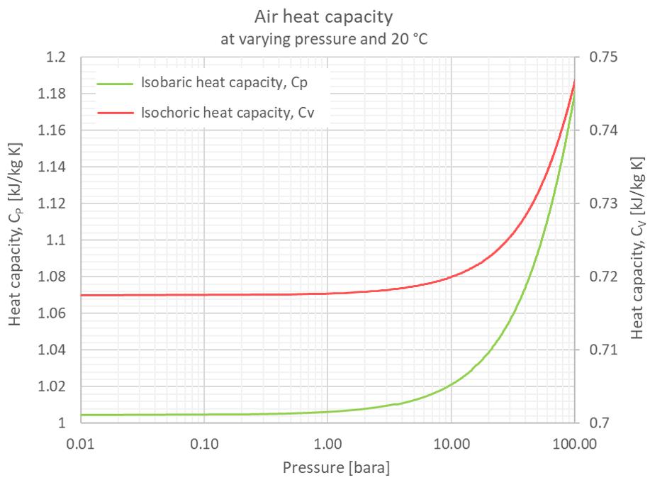 air pressure specific heat capacity