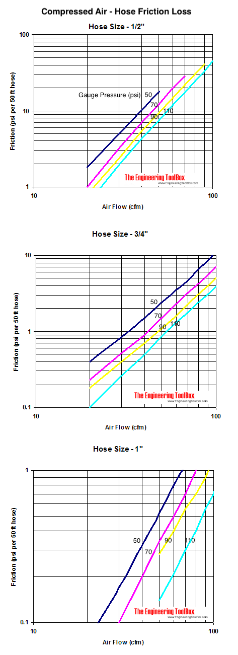 air hose friction loss pressure drop