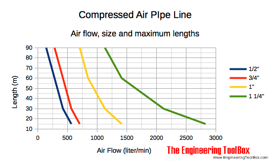 compressed air air flow  recommended pipe size