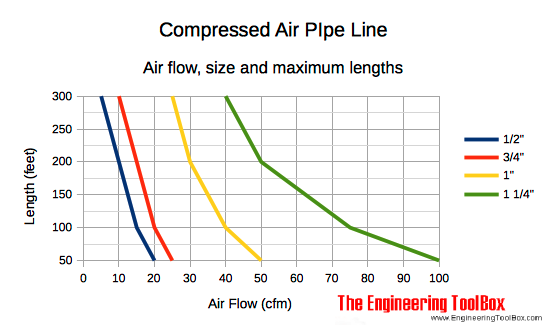 air line length flow recommended size compressed air air flow and recommended pipe size
