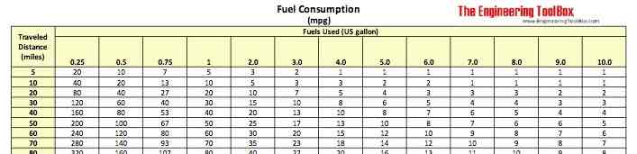 Fuels Consumption Chart - mpg