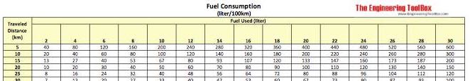 Fuel Consumption - liter per 100 km chart