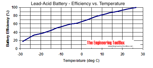 lead-acid battery temperature charge level efficieny celcius