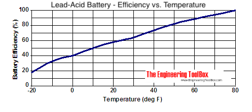 Lead-acid battery - temperature and charge level efficieny