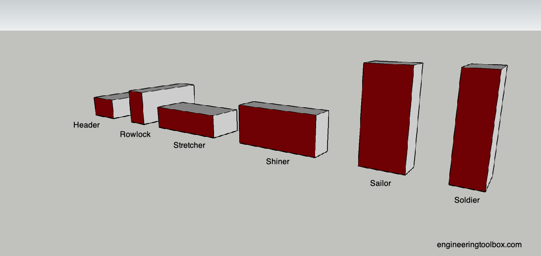 Brick orientation - stretcher, shiner, soldier, sailor, header, rowlock