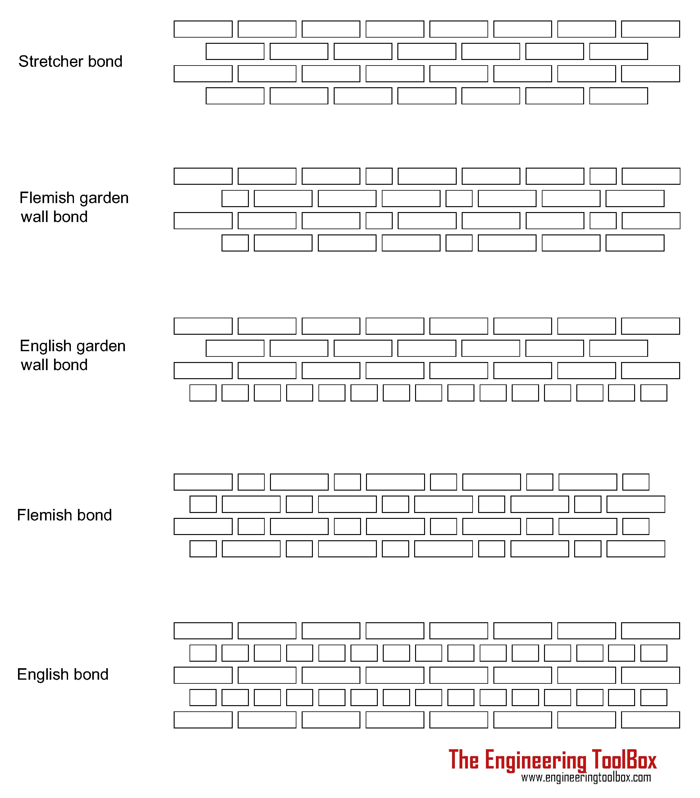 Bricks Wall - Selected Bonds Patterns
