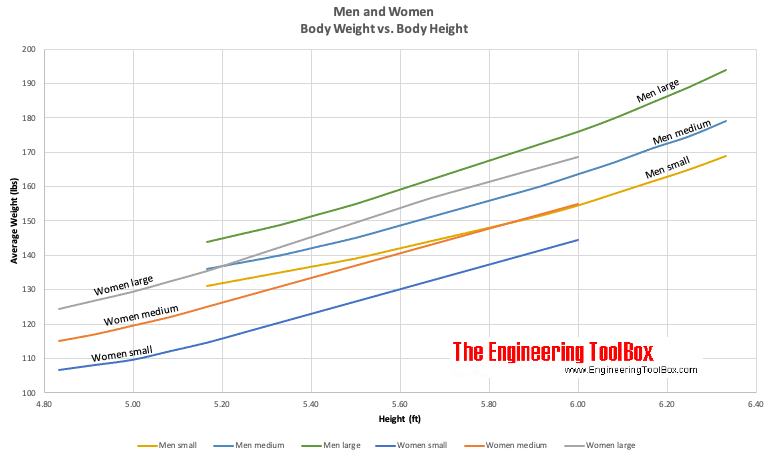 Men - height versus ideal body weight