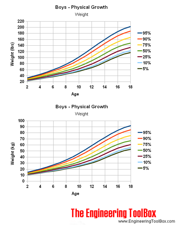 Boys age - physic growth and weight