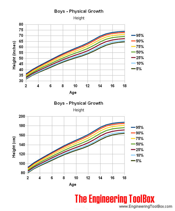 Boys - age and physic growth height