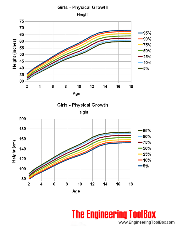 Girls - physical growth height