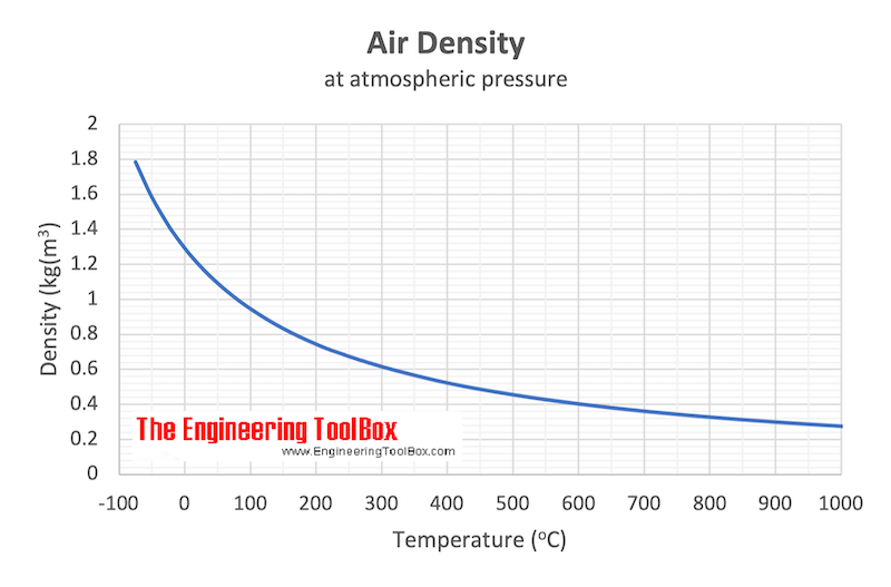 Air - density vs. temperature chart