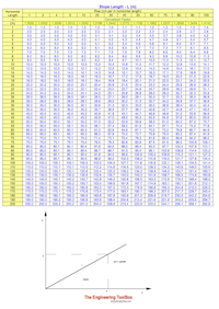 Slope - degree gradient grade - table
