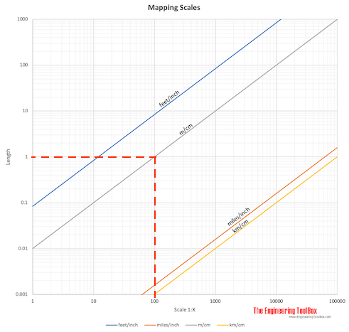 Mapping scales - Converting table length and area - example 1:100