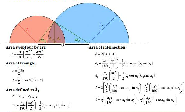Area of intersecting circles