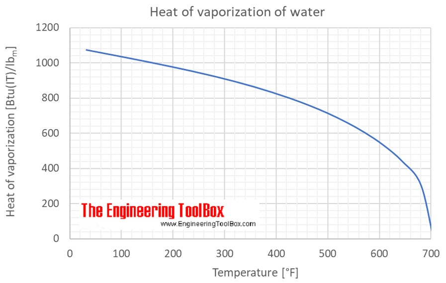 heat temperature and water
