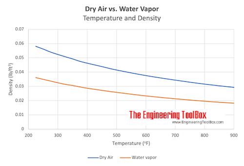 Dry air vs. water vapor - density vs. temperature
