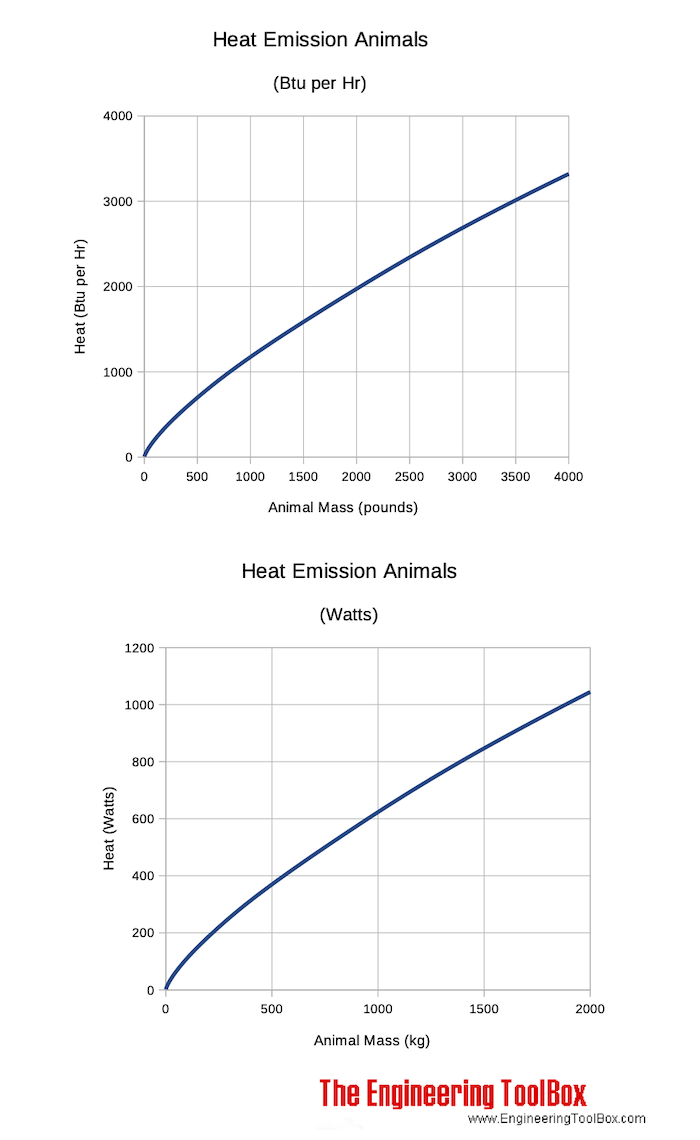 Heat emissions chart from animals