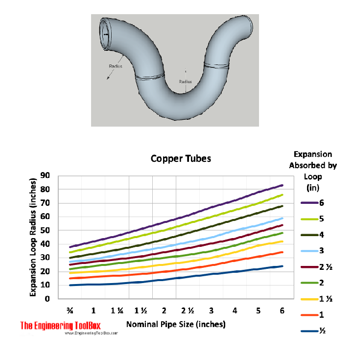 Copper tubes - expansion loop capacity