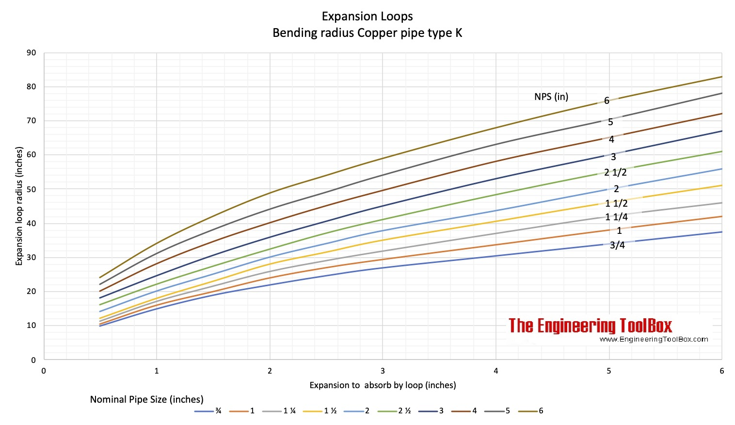 Expansion loop capacity - copper pipe type k