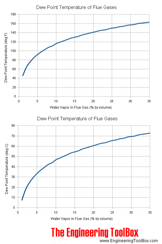 dew point temperatures flue gases