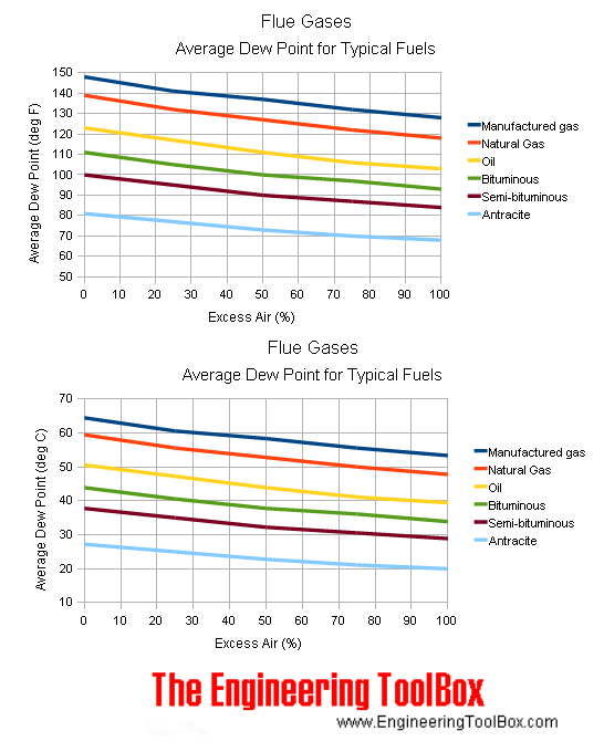 Average dew point of flue gases for typical fuels