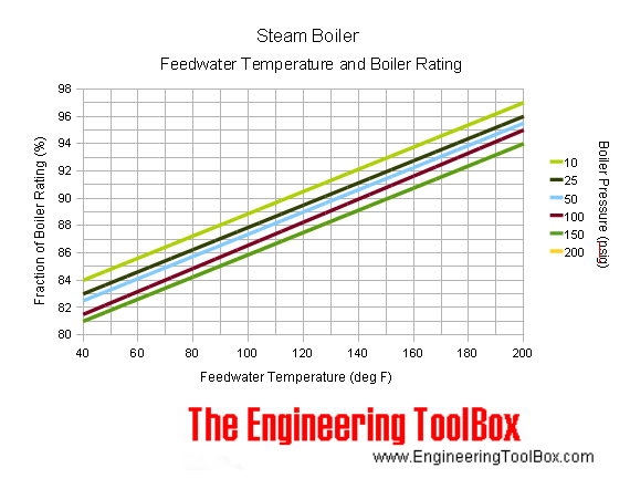 Steam Boiler - feedwater temperature - output rating