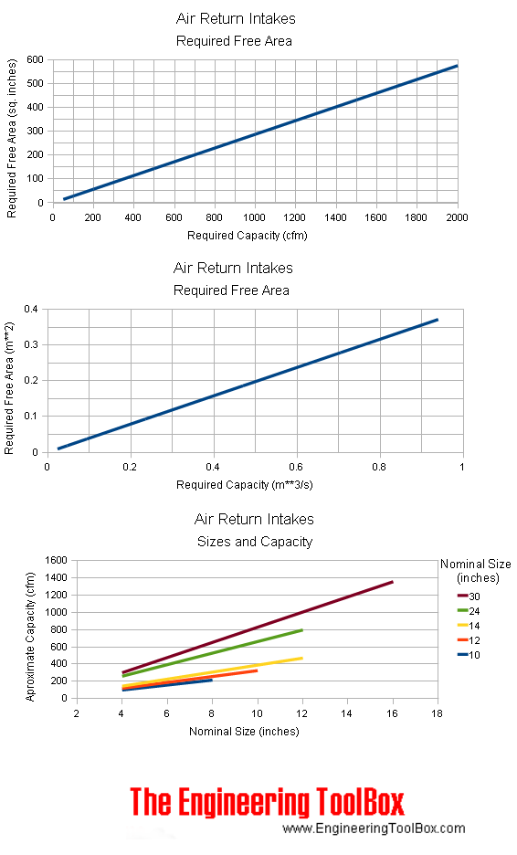 Air Return Intakes - Sizes and Capacities