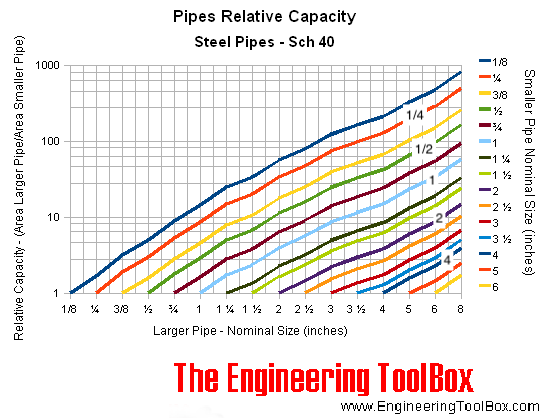 Pipes - larger versus smaller - relative capacities