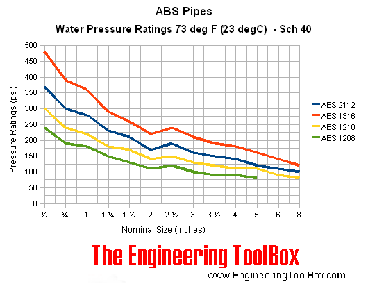 ABS pipes - pressure ratings  - schedule 40 - psi