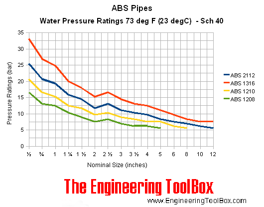 ABS pipes - pressure ratings bar
