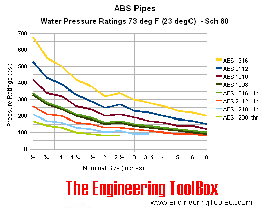 ABS pipes - pressure ratings - schedule 80 - psi