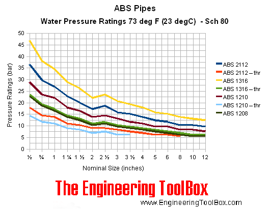 ABS pipes - pressure ratings - schedule 80 - bar