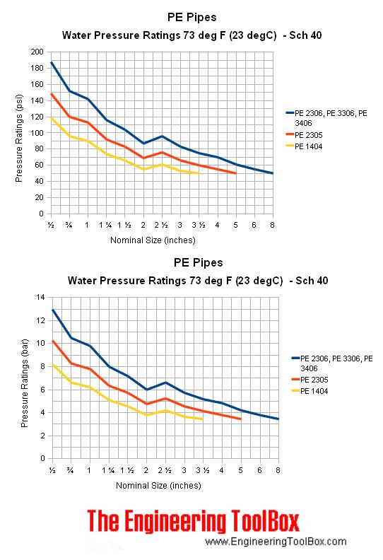 Pe Pipes Pressure Ratings
