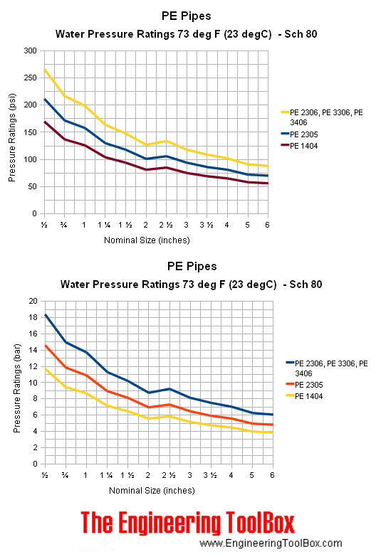 PE pipes schedule 80 - pressure ratings