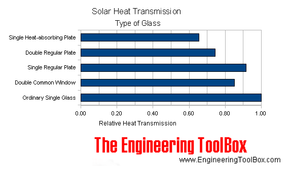 Solar Heat Transmission and Type of Glass