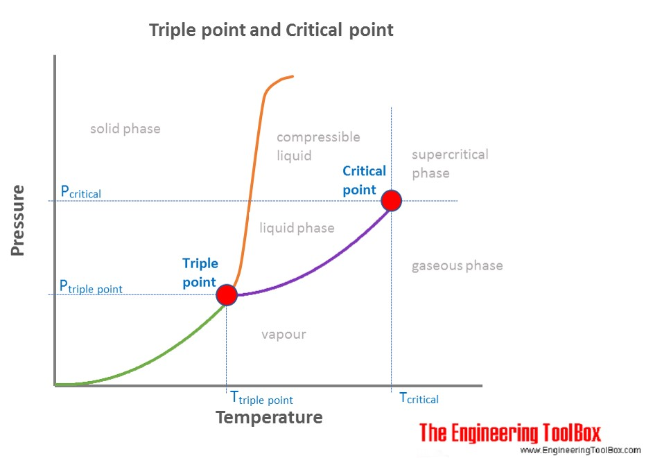 What Is The Triple Point On A Phase Diagram