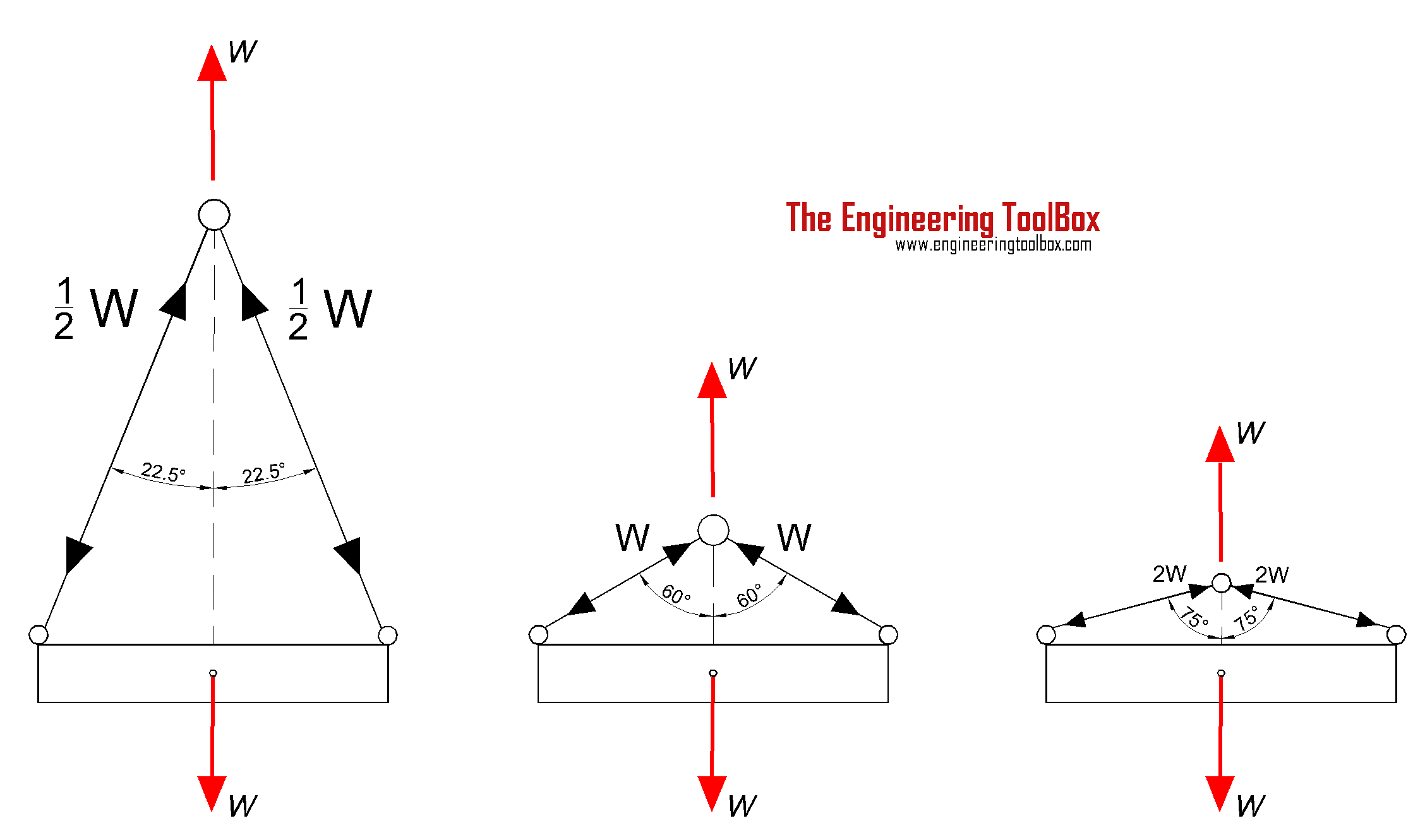 Wire rope slings - wire angle versus wire force